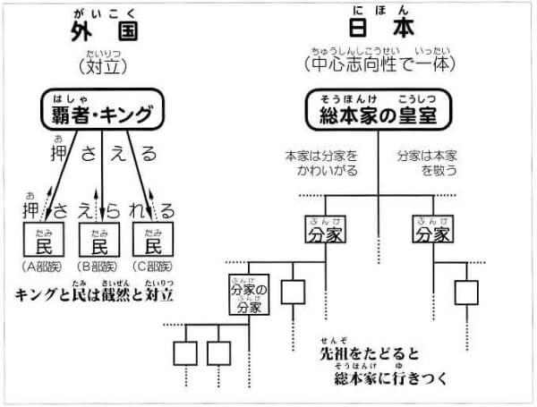 古神道と皇室
