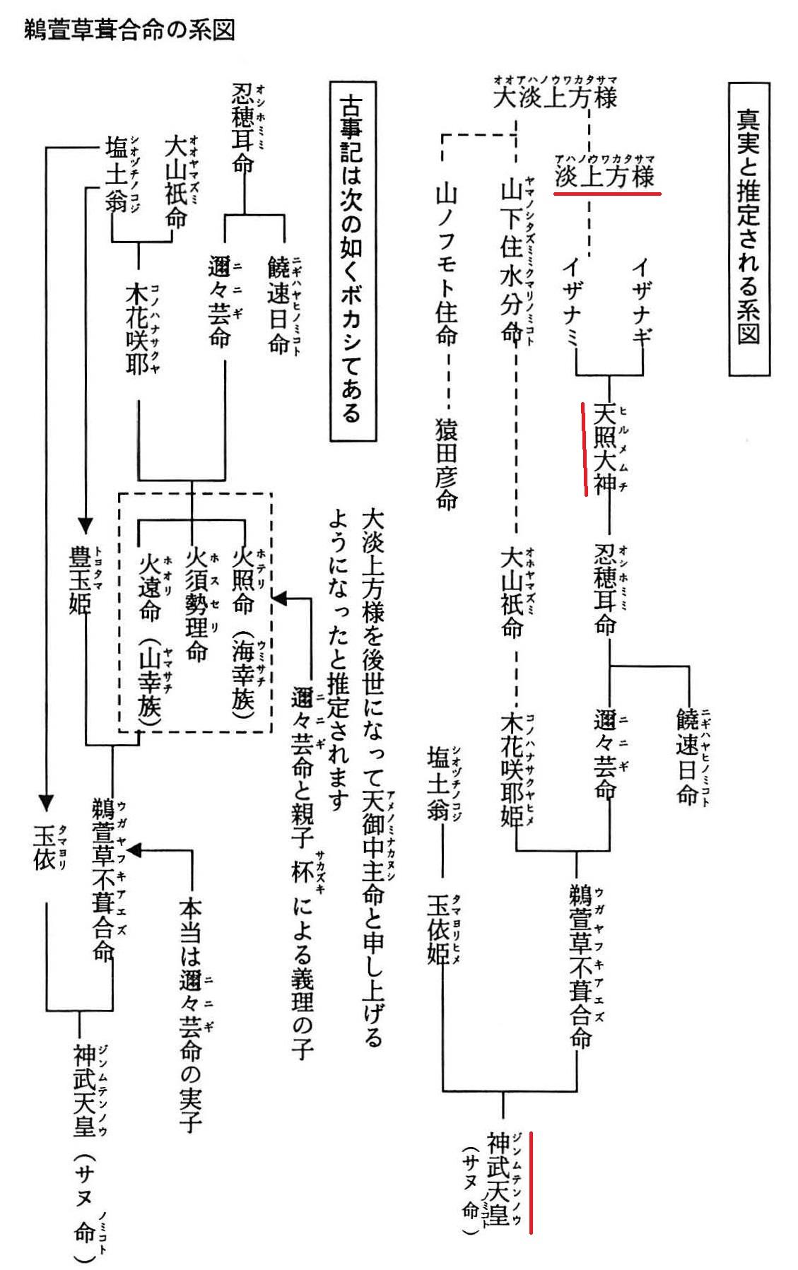 系図(日本起源)