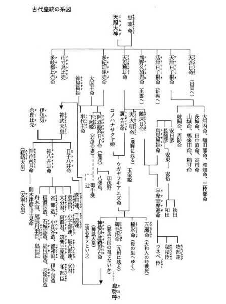 真実と推定される系図2