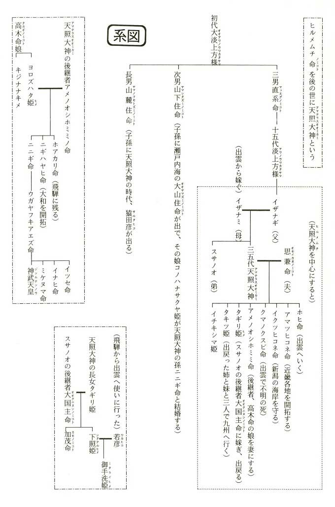 日本人のルーツとなる系図
