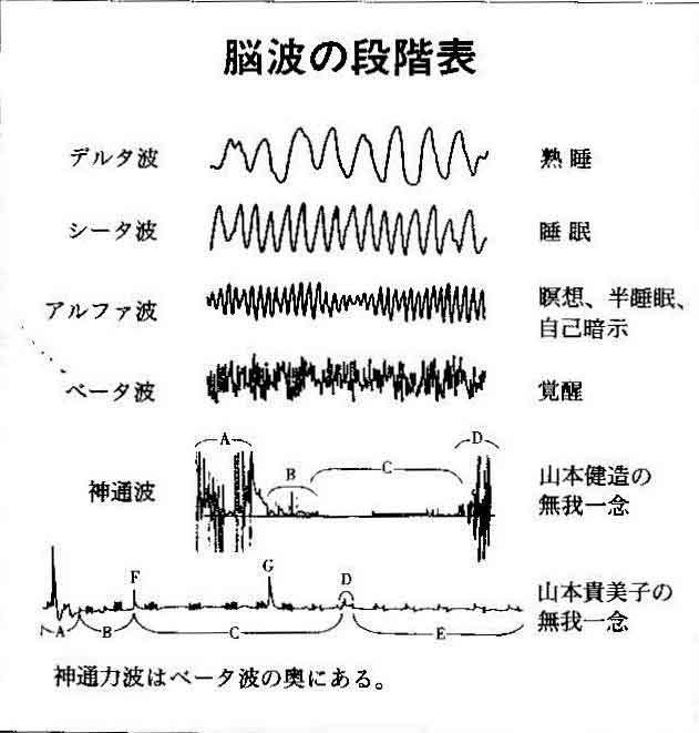 神通力波はアルファー波と違う